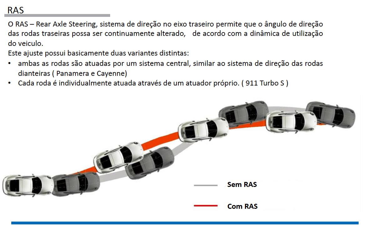 Sistemas de Controle de estabilidade Porsche pg37