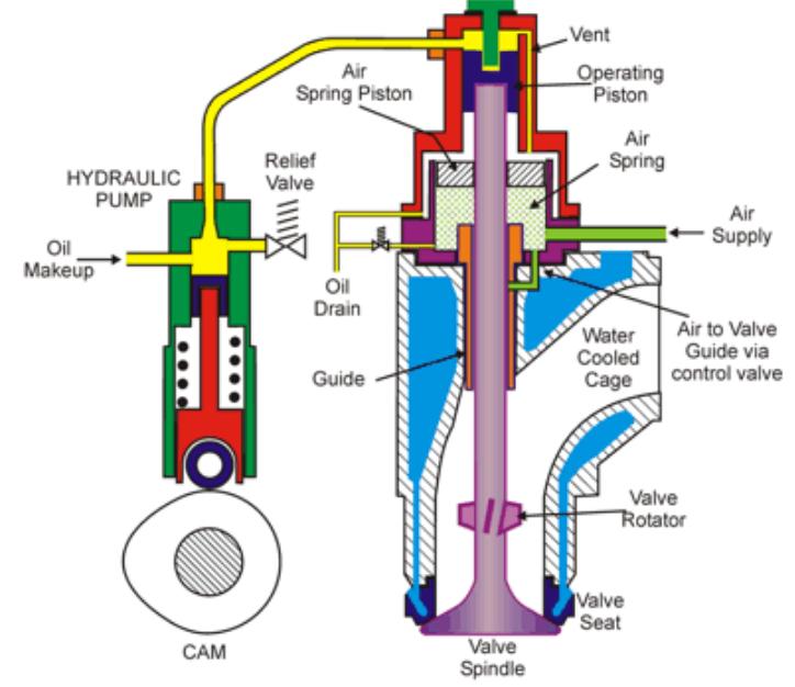 Motores maritimos com valvula de descarga com atuação hidraulica