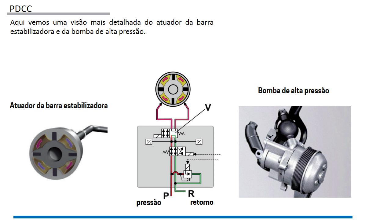 Sistemas de Controle de estabilidade Porsche pg27