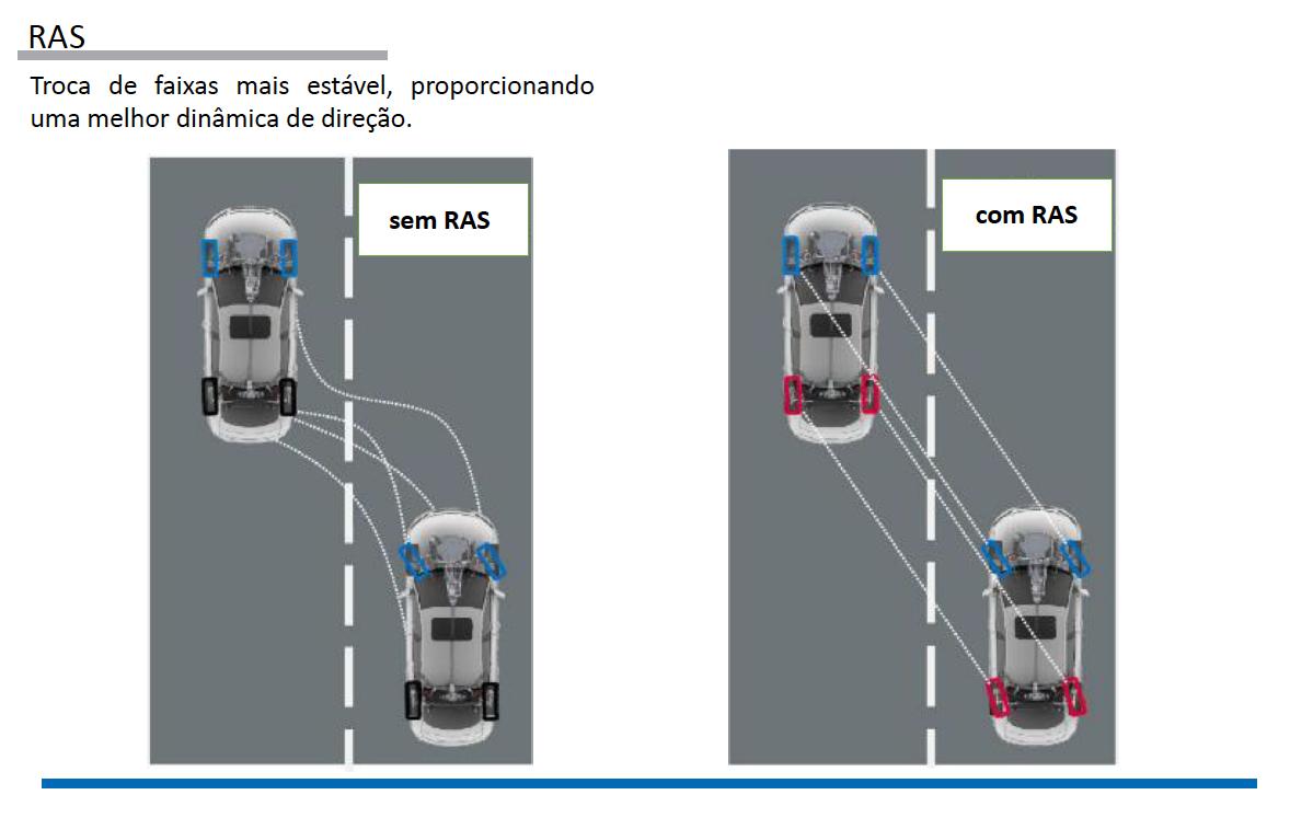 Sistemas de Controle de estabilidade Porsche pg40