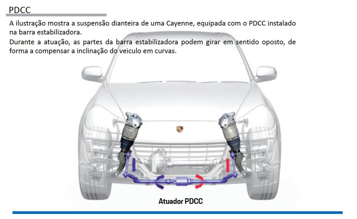 Sistemas de Controle de estabilidade Porsche pg25