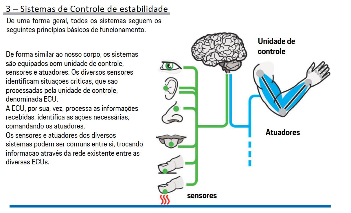Sistemas de Controle de estabilidade Porsche pg5