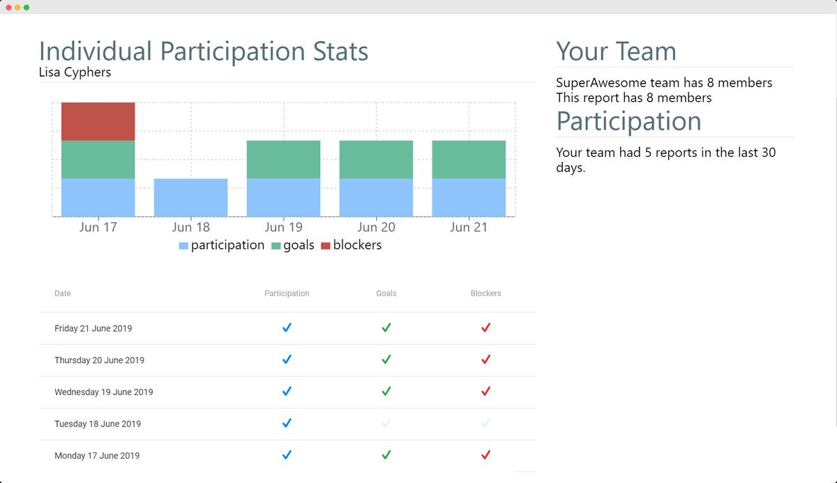 ScrumGenius dashboard participation history
