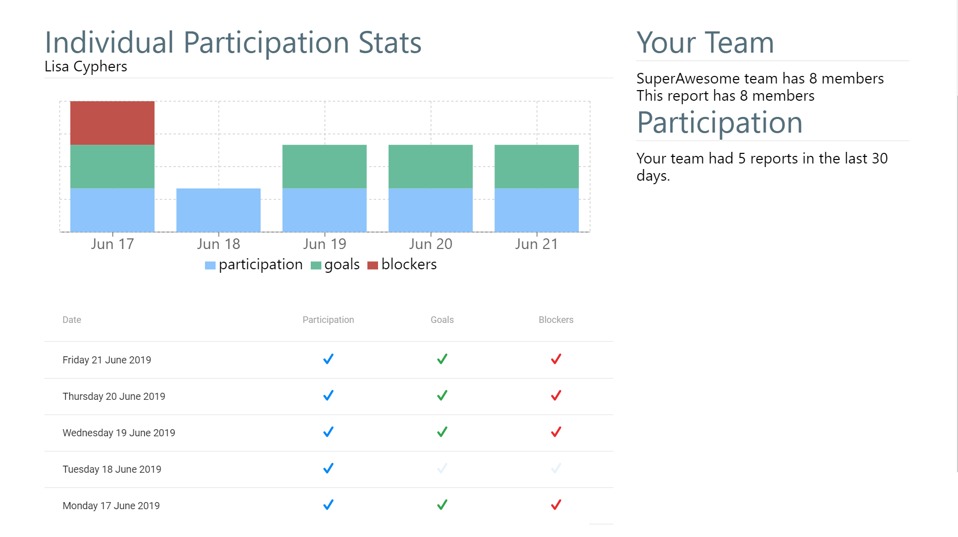 ScrumGenius Getting Started Guide Part 2 -- Individual Participation History