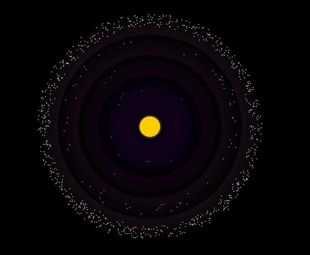 In this example community, most members reside in the fourth orbit level rather than the first or second