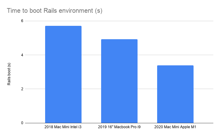 Time to boot Rails environment (s)