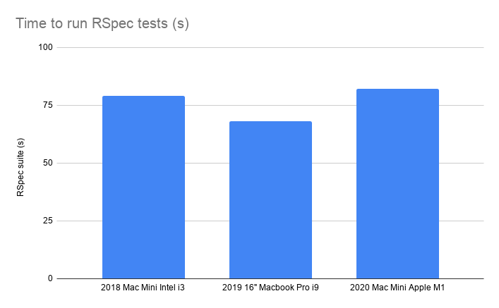 Time to run RSpec tests (s)