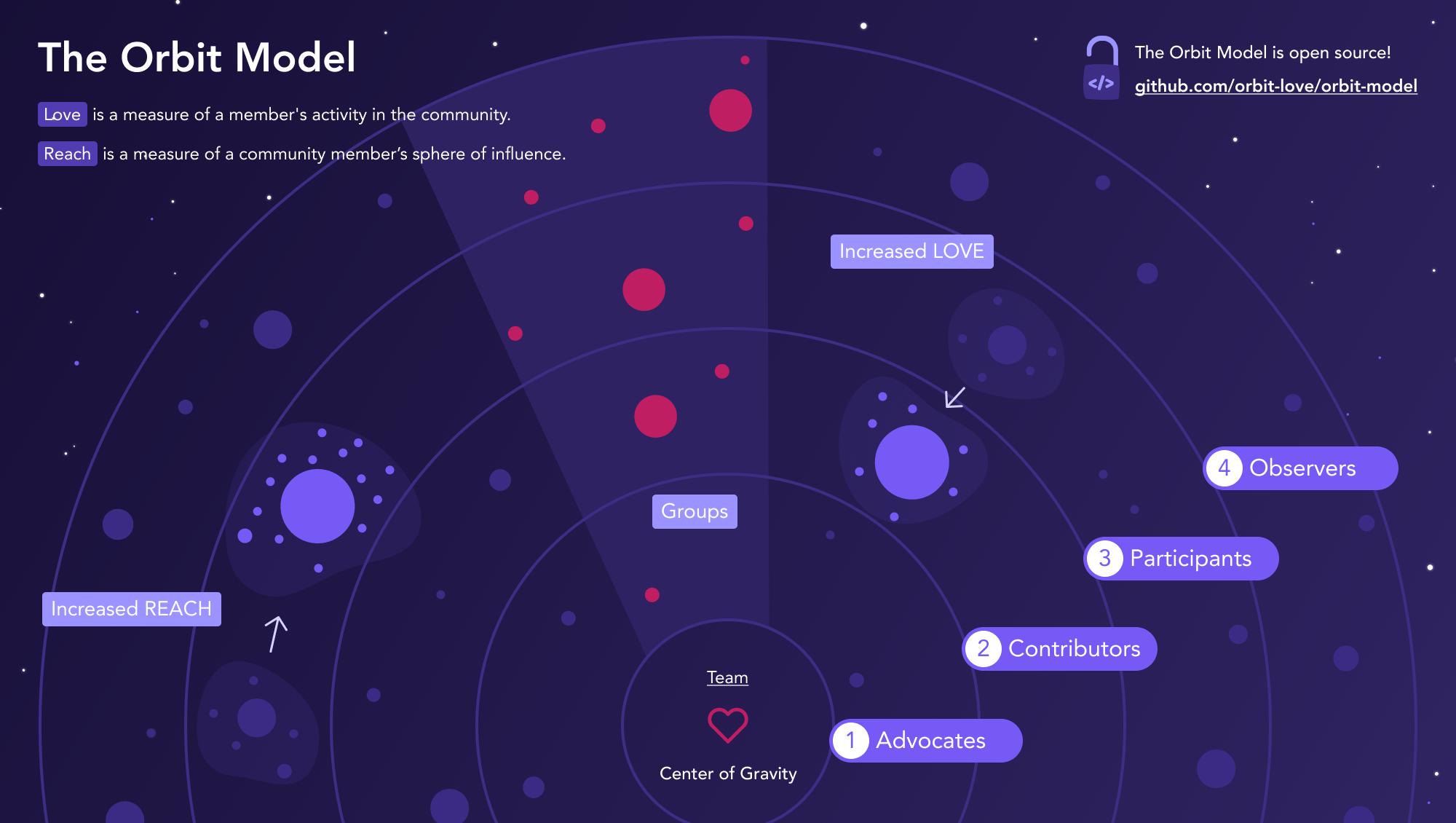 Orbit Model graphic