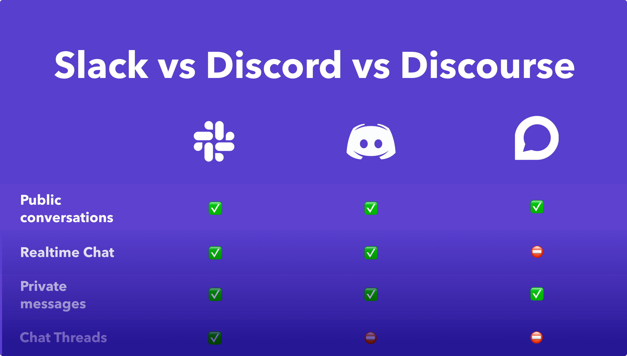 Orbit Blog — Slack vs Discord vs Discourse: The best tool for your community
