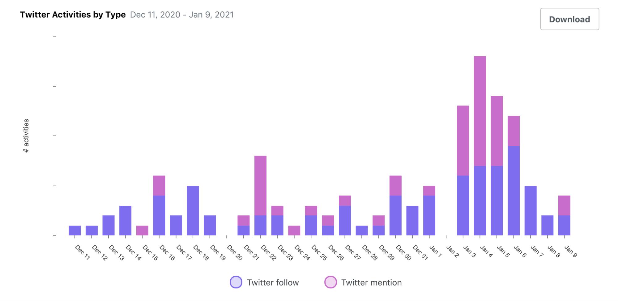 Screenshot showing Chart of Twitter activity