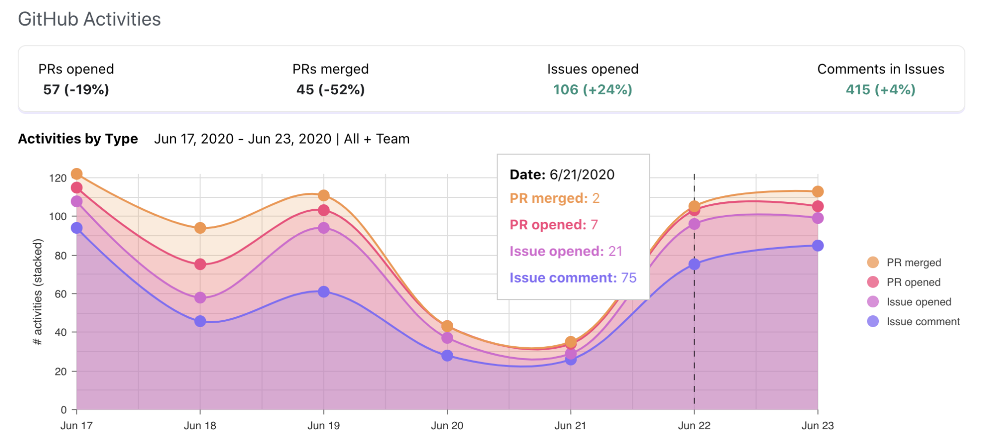 Screenshot of Orbit automated GitHub reporting