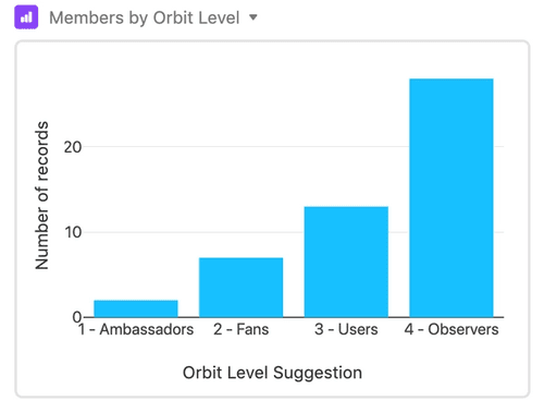Orbit Levels
