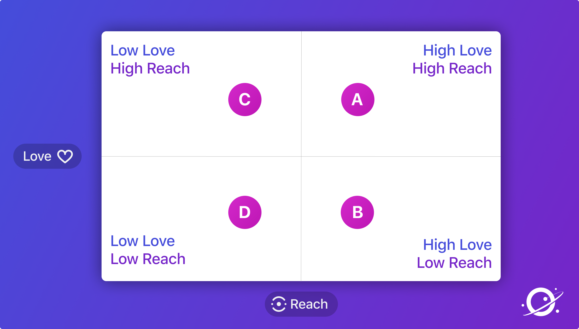 2x2 grid of love and reach from the Orbit Model