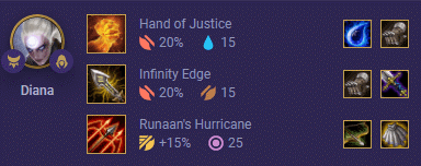 Moonlight Diana Priority Items: Hand IE and Runaan's