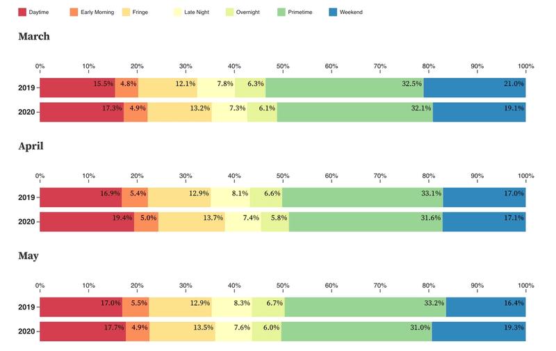 Share of daypart viewing comparison 2019 vs. 2020
