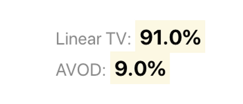 91% of premium video advertising dollars should flow to linear TV and 9% should go to AVOD.