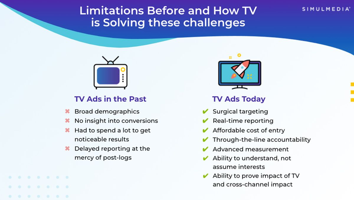 How advanced TV advertising is solving for historical challenges.