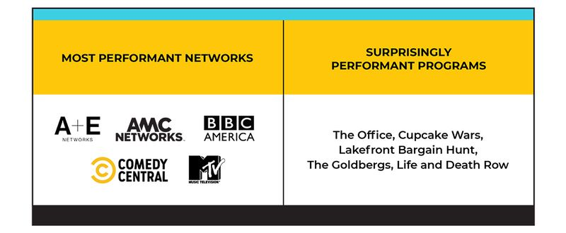 TV networks and spots that were cost-effective in driving target audience reach.