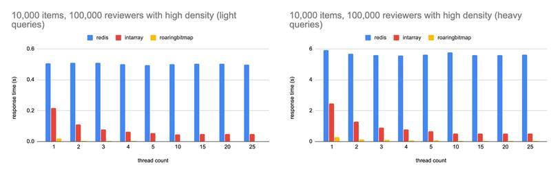 Bar graph showing response time for 10,000 medium sized sets using roaring bitmap