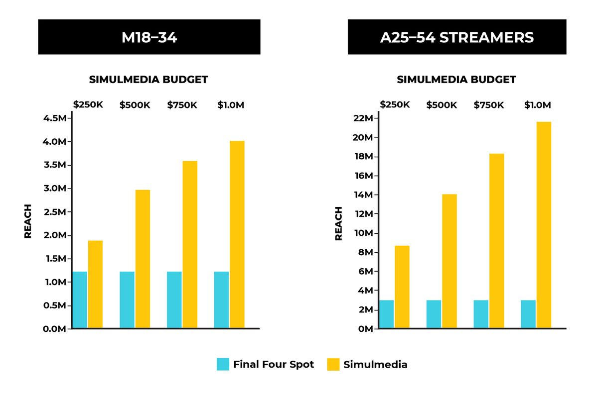 How Simulmedia's audience reach would change depending on campaign budget. With a fourth of Final Four budget, Simulmedia able to deliver twice as much audience reach of A25-54 Streamers.
