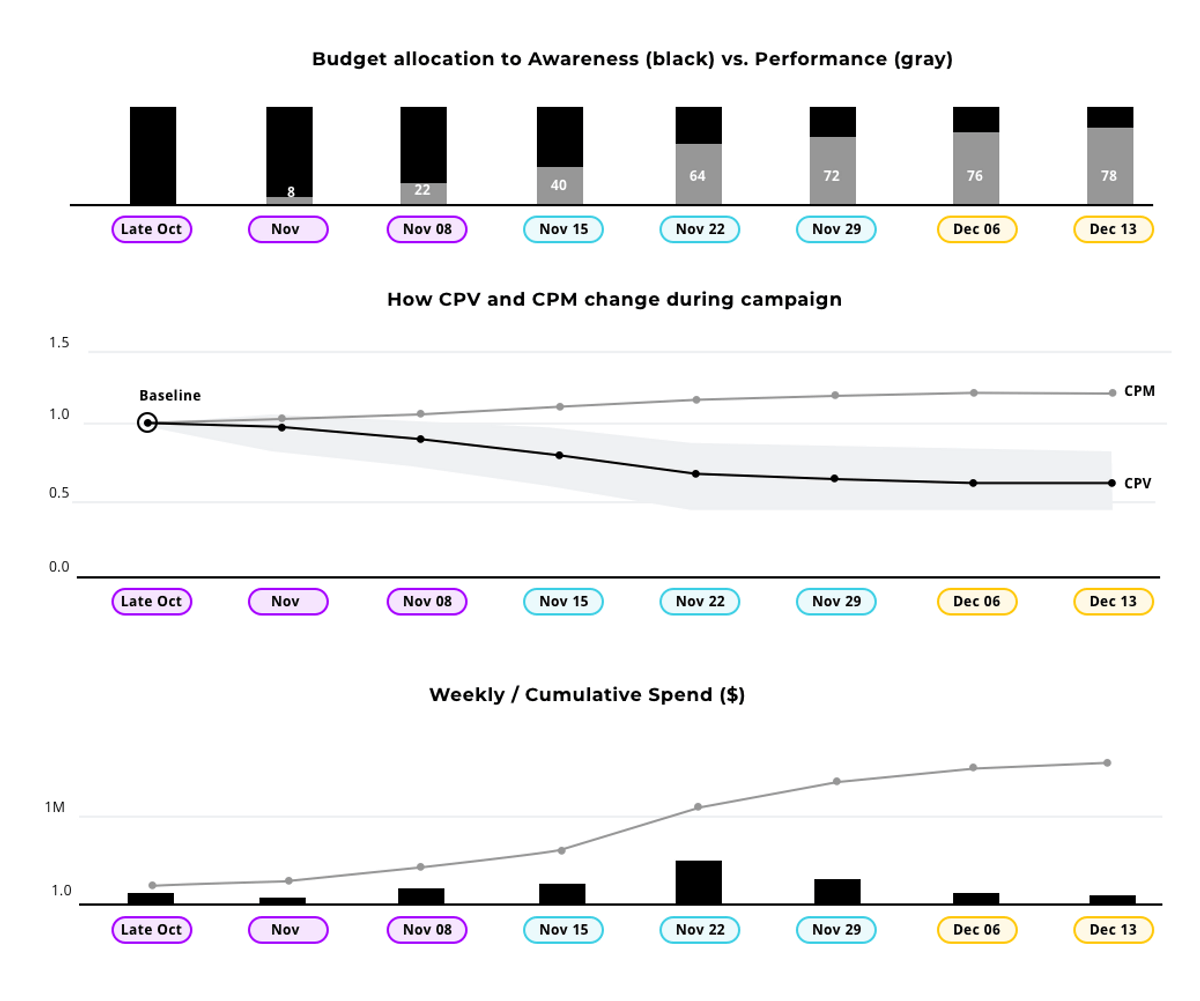 Line charts showing budget allocation to awareness vs. performance, how CPV and CPM change during campaign, and weekly spend guide.