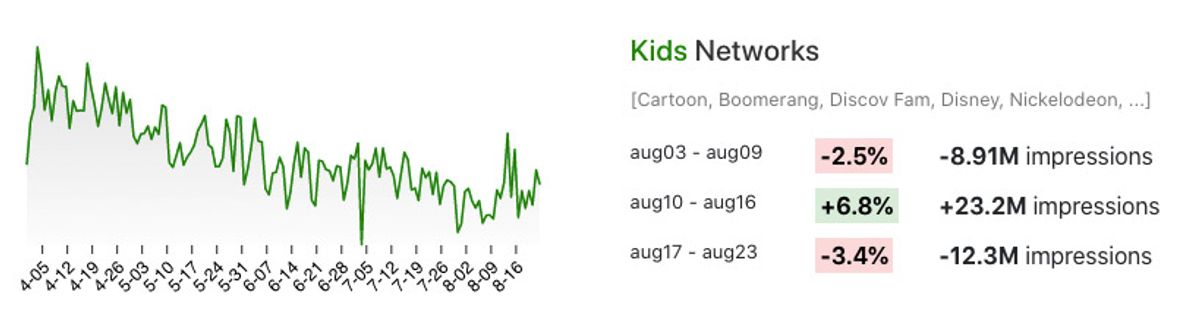 Changes in TV viewing for Kids Networks