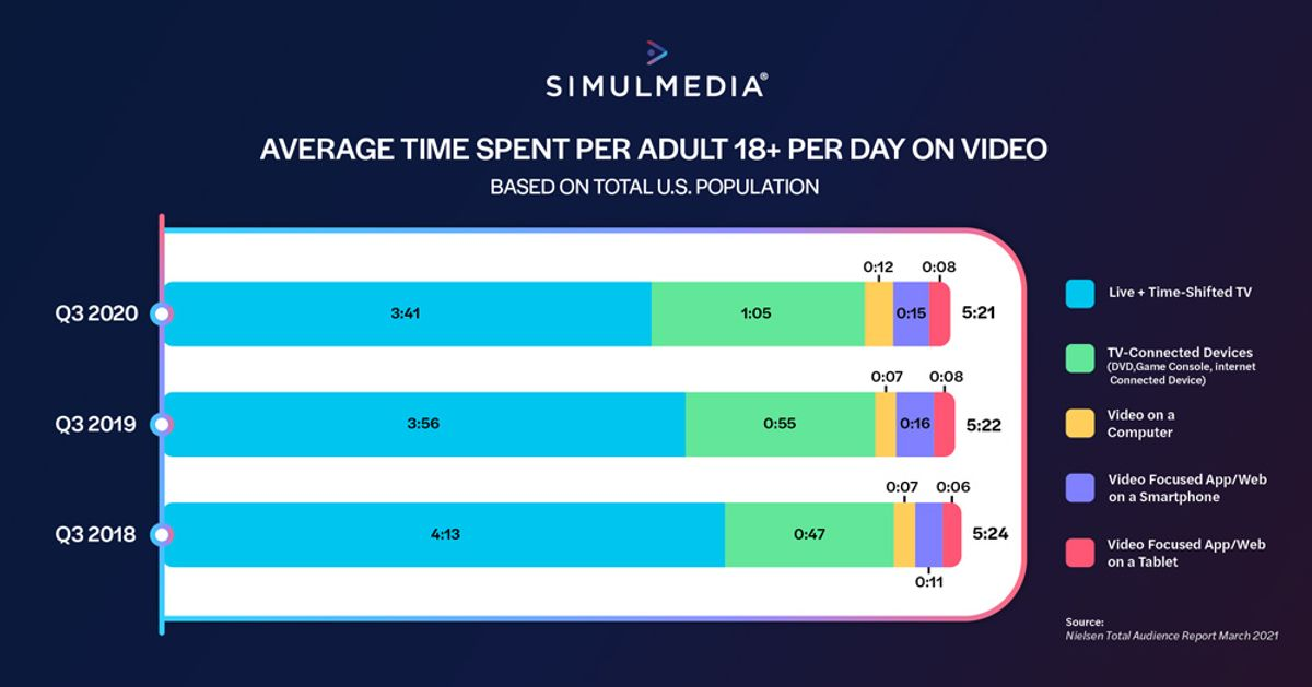 Bar chart showing average time spent for adults 18+ per day on video across live TV, TV-connected devices, video on computer, smartphone and tablet.