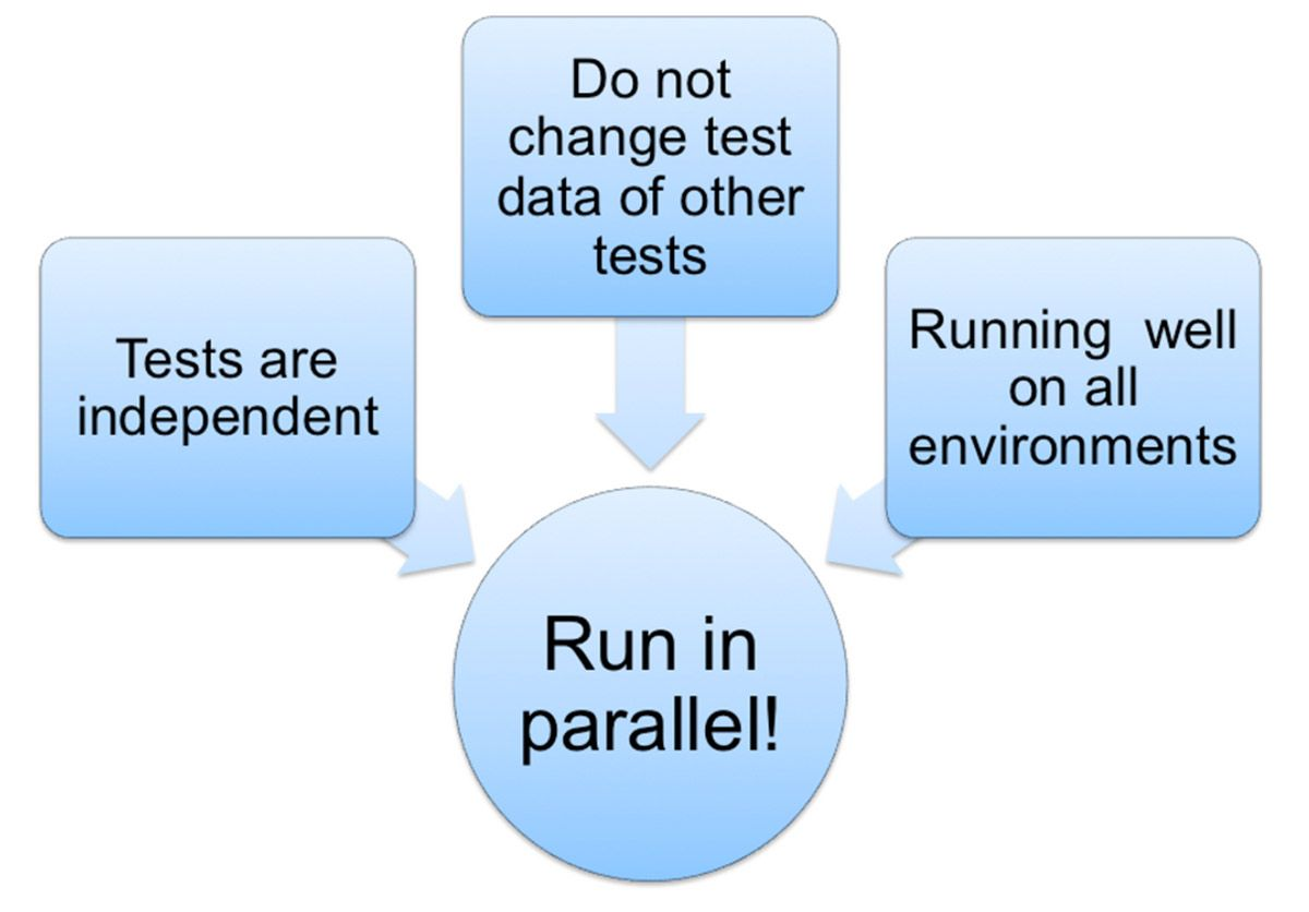Diagram showing the solution of running tests in parallel by designing test data properly.