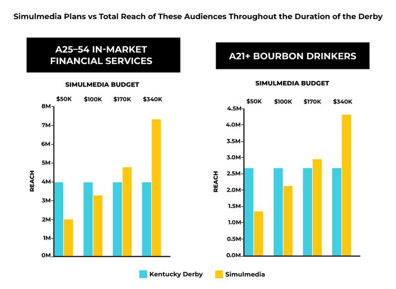 Simulmedia plans versus total reach of select audiences throughout the duration of the Derby.