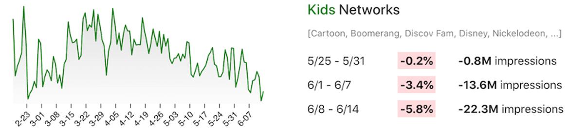 Line chart showing week-over-week viewership changes for kids TV networks like Cartoon Network, Disney, Nickelodeon, etc.