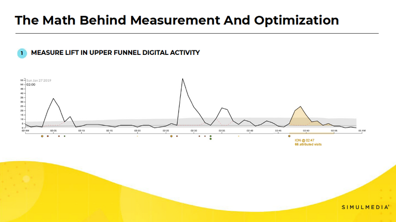 Chart showing measuring lift in upper funnel digital activity from TV advertising spots.
