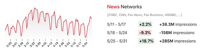 Viewership changes for news networks in May 2020.