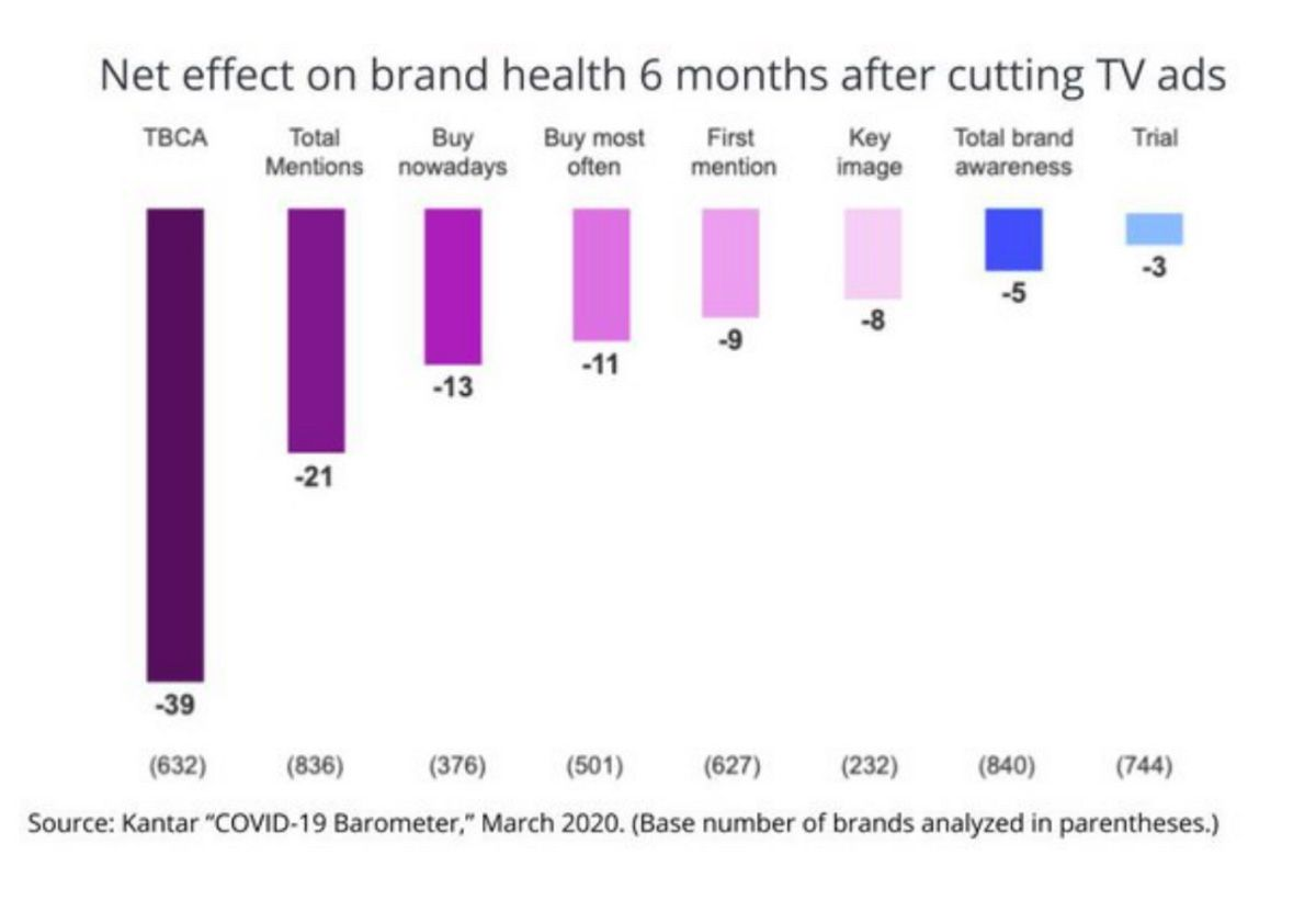 Chart showing the different effects on brand health 6 months after cutting TV advertising.