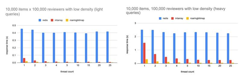 Bar graph showing response time obtained for 10,000 medium size sets
