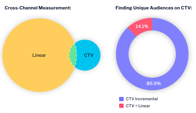 TV advertising case study bar chart showing cross-channel measurement and unique audiences on CTV
