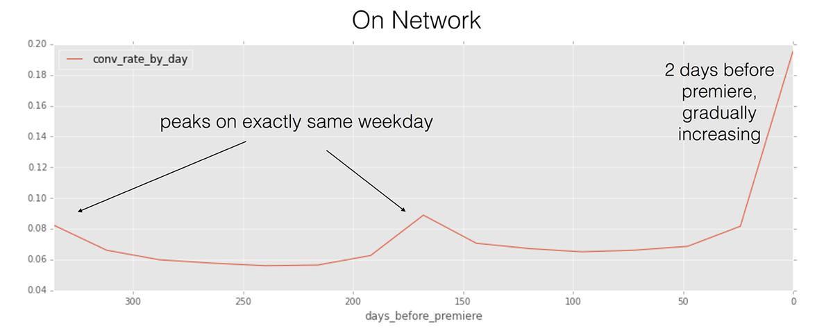 Line chart showing the conversion rate by day of week that tries to answer question about what days are the best to run TV advertising.