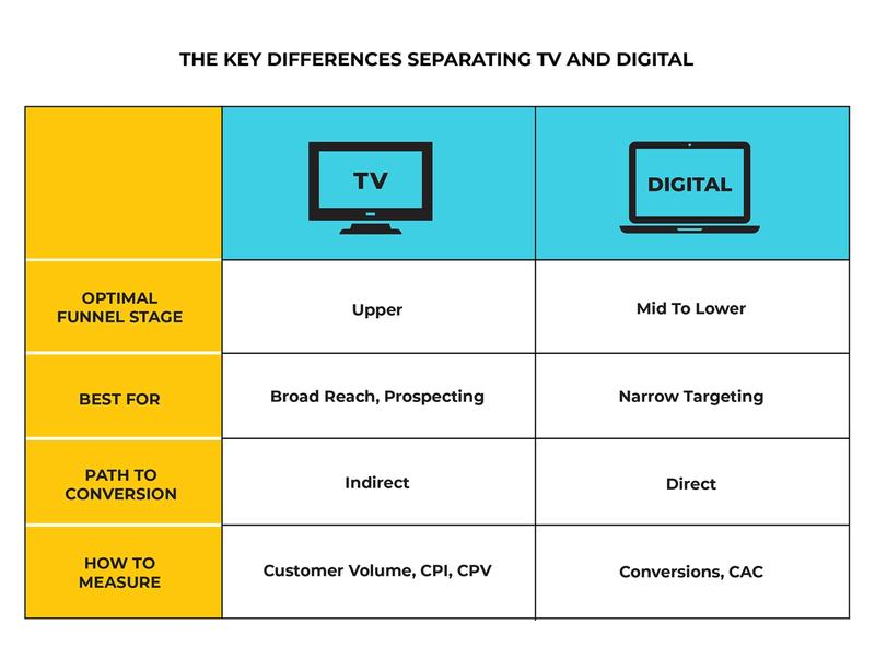 Table showing the key differences separating TV and digital in terms of optimal funnel stage, what it's best for, path to conversion, and how to measure.