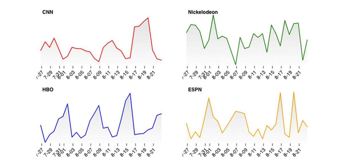 TV viewing trends at four high-profile networks