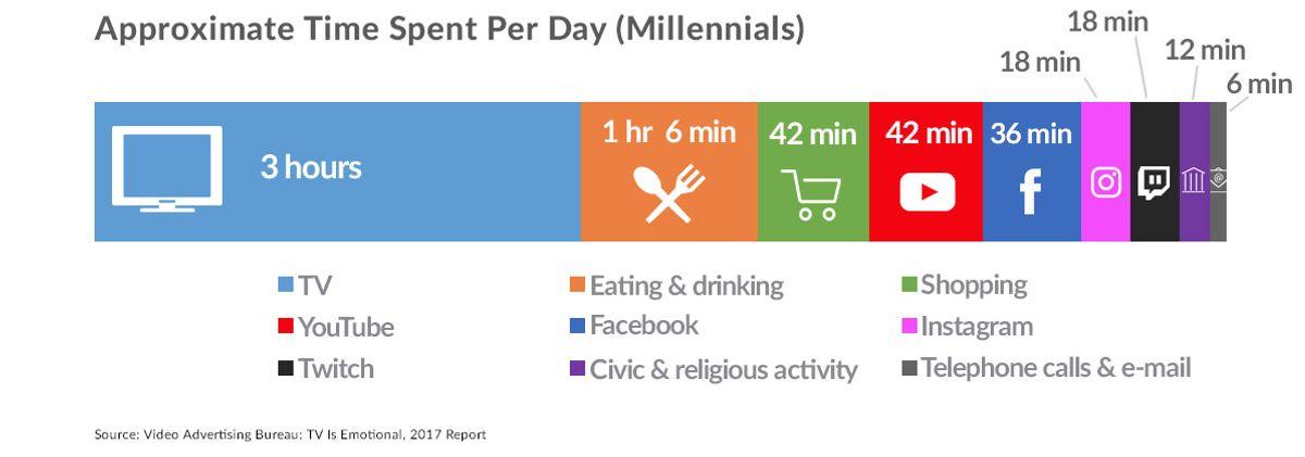 Bar chart showing how Millennials spend their time.