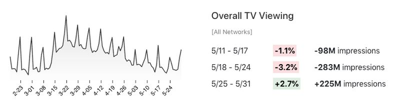 Overall TV viewing changes in May 2020.