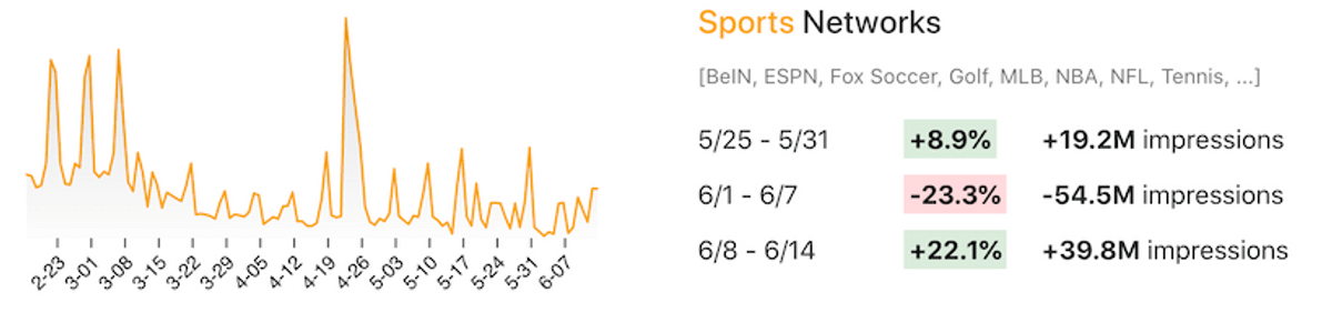 Line chart showing viewership changes for sports networks like ESPN, Fox Soccer, Golf, etc.