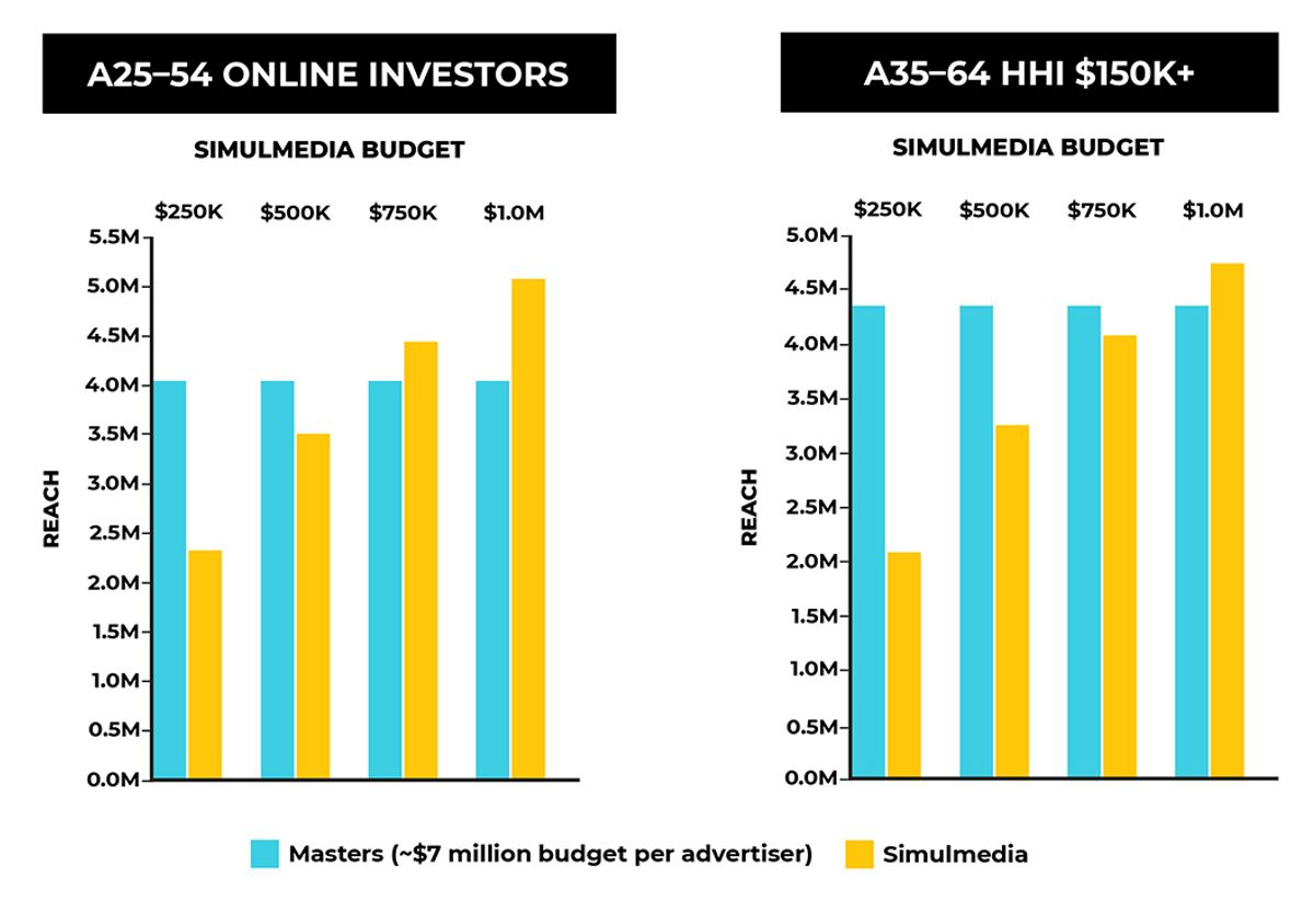 Chart showing audience reach of The Masters compared to Simulmedia. Simulmedia is shown in various campaign budgets.