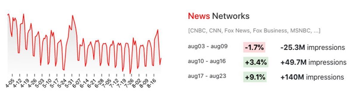 Changes in TV viewing for News Networks