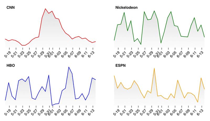 network trends 5.25-6.14.