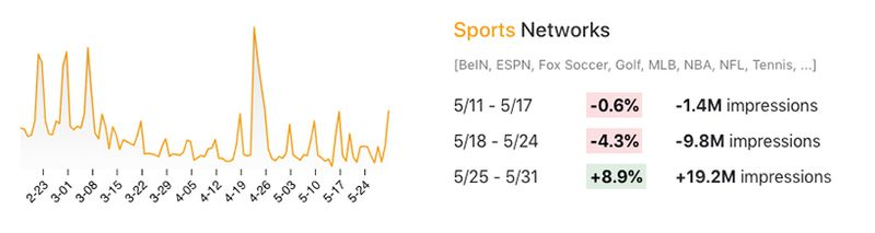 Viewership changes for sports networks in May 2020.