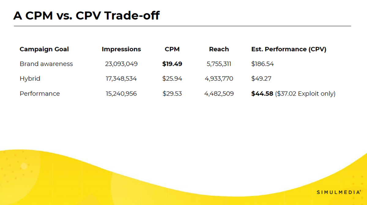 Table showing how impressions, CPM, reach, and estimated performance changes for a TV advertising campaign based on different campaign goals.