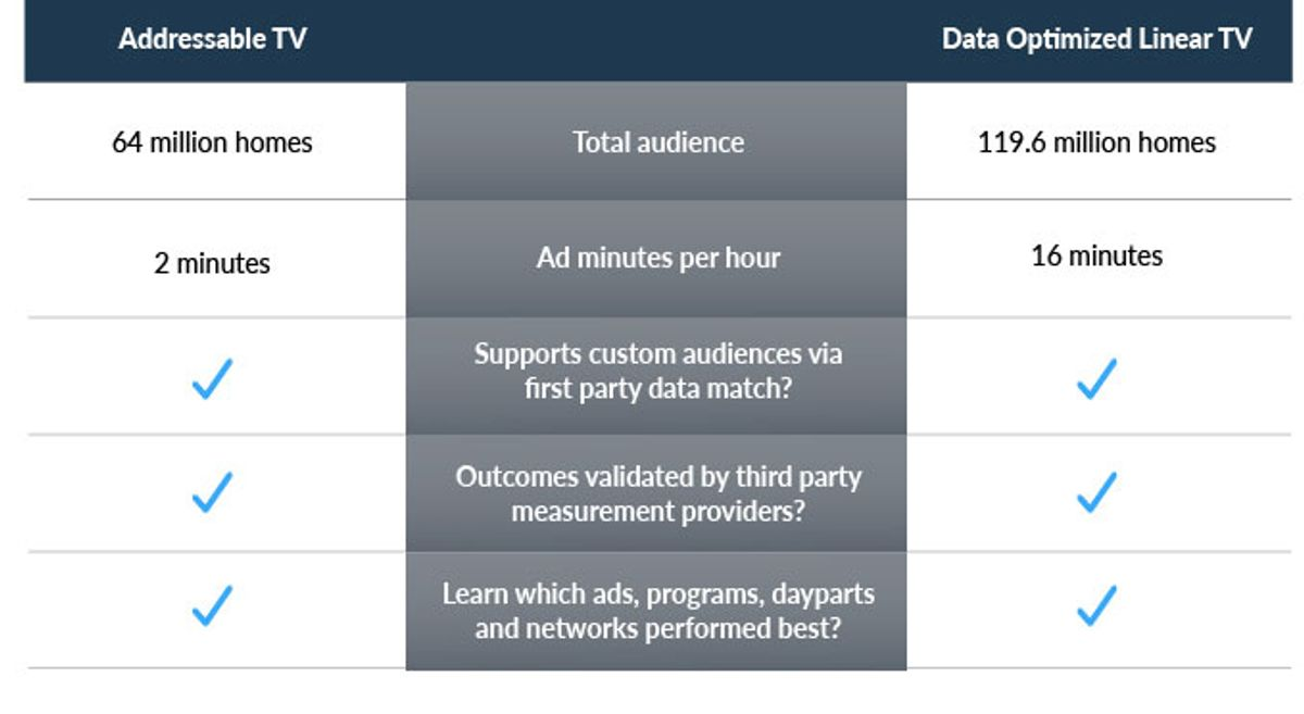 Table comparing addressable TV advertising and data-optimized linear TV advertising.
