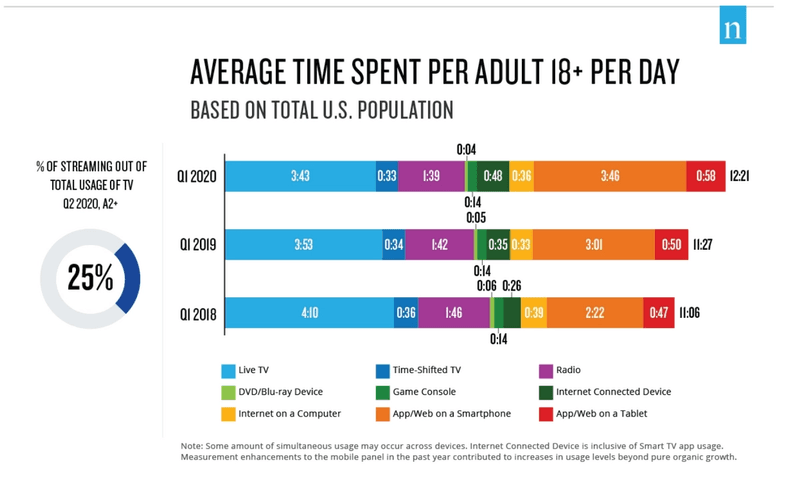 Chart from Nielsen's Total Audience Report showing average time spent per adult across live TV, time-shifted TV, and more.
