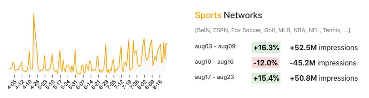 Changes in TV viewing for Sports Networks