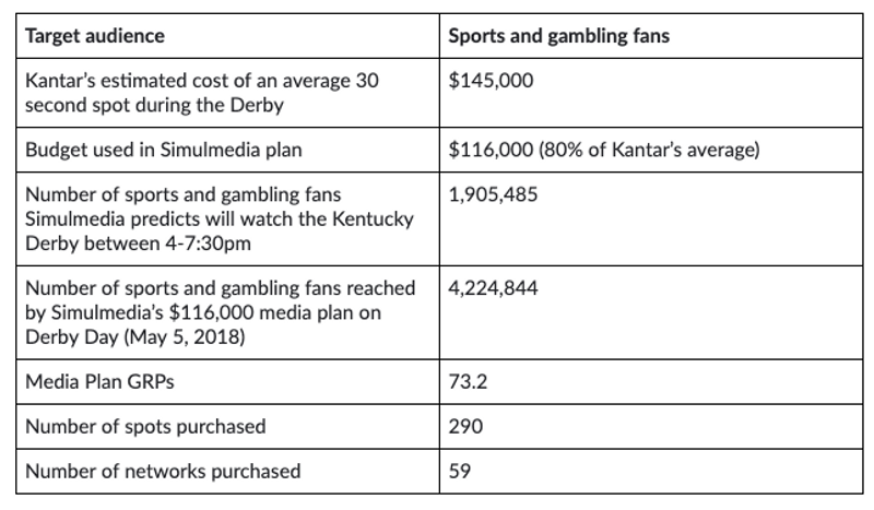 Simulmedia's performance in reaching sports & gambling fans
